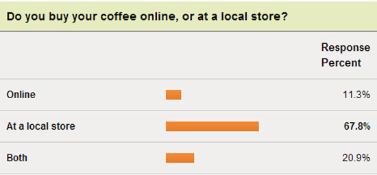 where you buy coffee survey