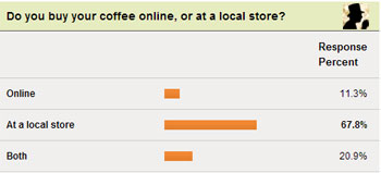 where consumers buy their coffee